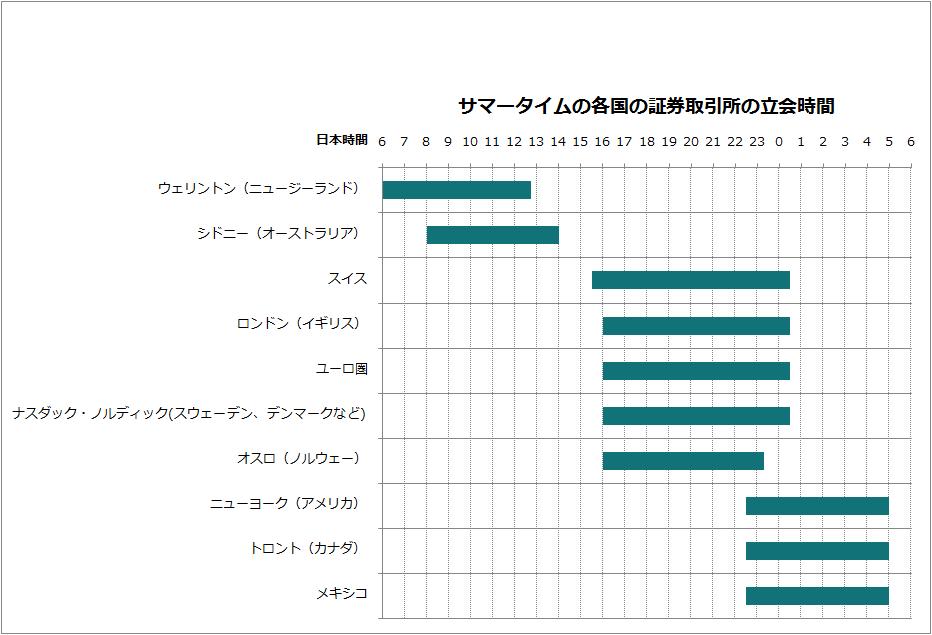 サマータイムの各国の証券取引所の立会時間
