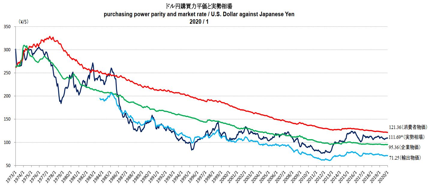 ドル円の為替レートと購買力平価