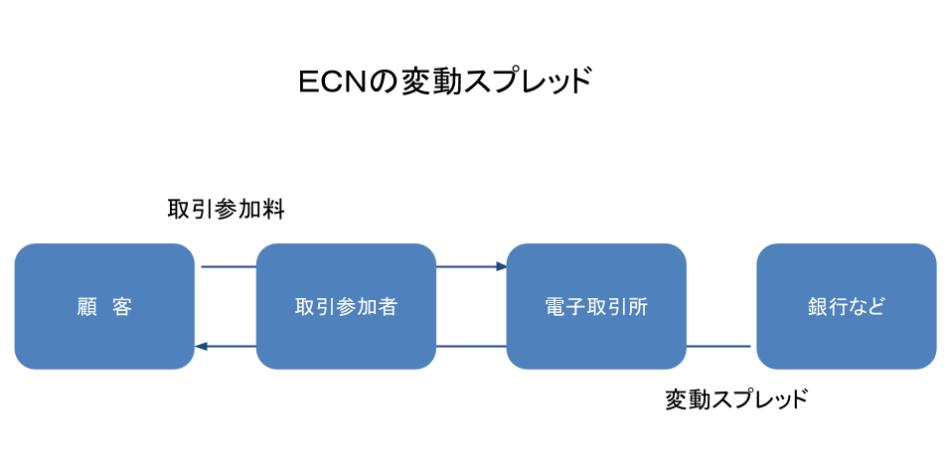 ECNの変動スプレッドと銀行の変動スプレッドと取引参加料