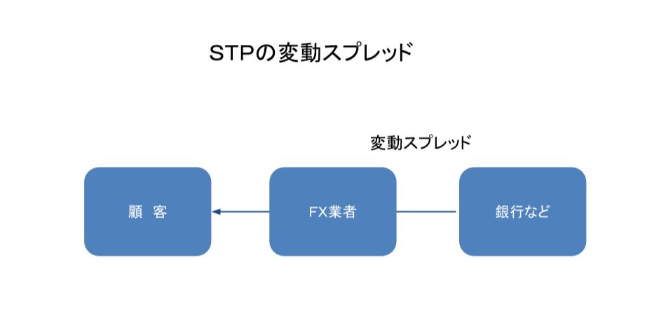 STPの変動スプレッドと銀行の変動スプレッド
