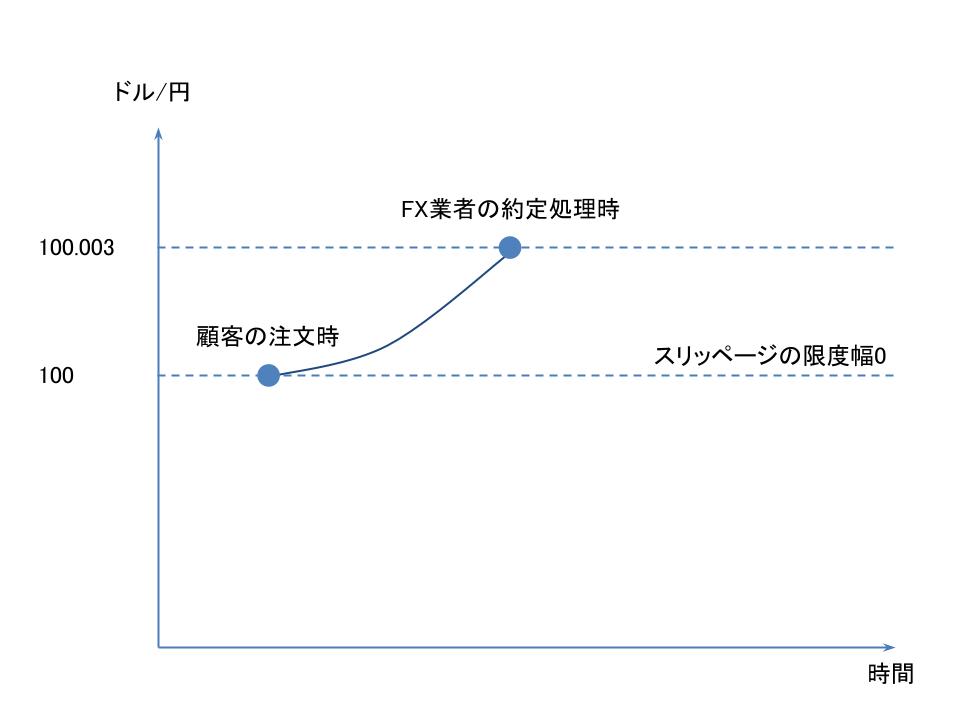 FXのスリッページの限度幅が0で約定拒否