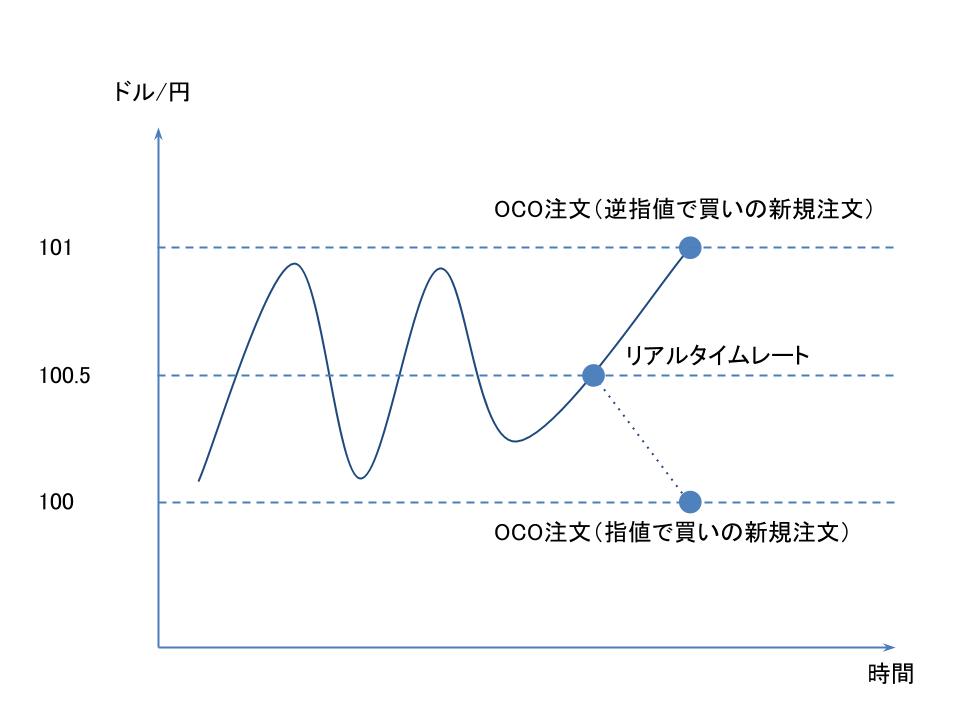 OCO注文(逆指値で買いの新規注文と指値で買いの新規注文)