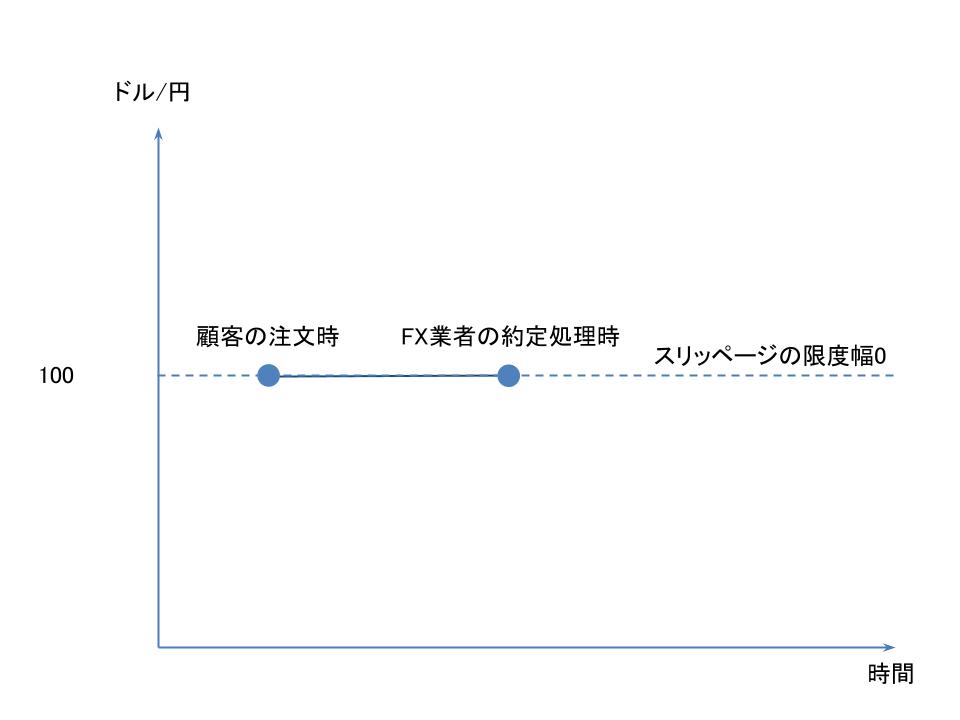 FXのスリッページの限度幅が0で約定