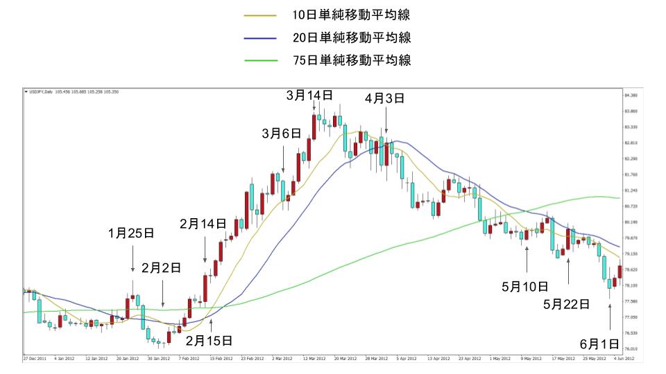 ドル円の単純移動平均線(10日、20日、75日)