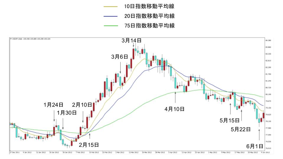 ドル円の指数移動平均線(10日、20日、75日)