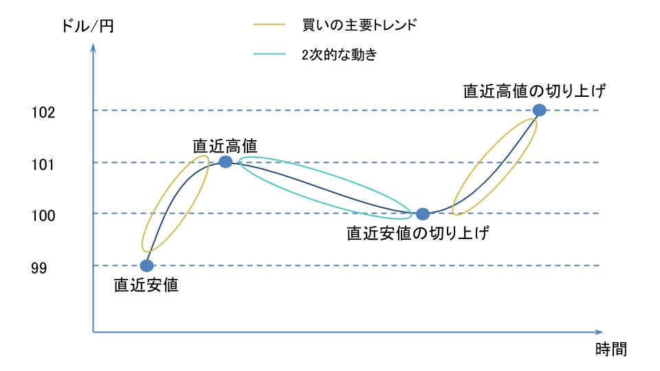 ドル円の買いの主要トレンドと2次的な動き