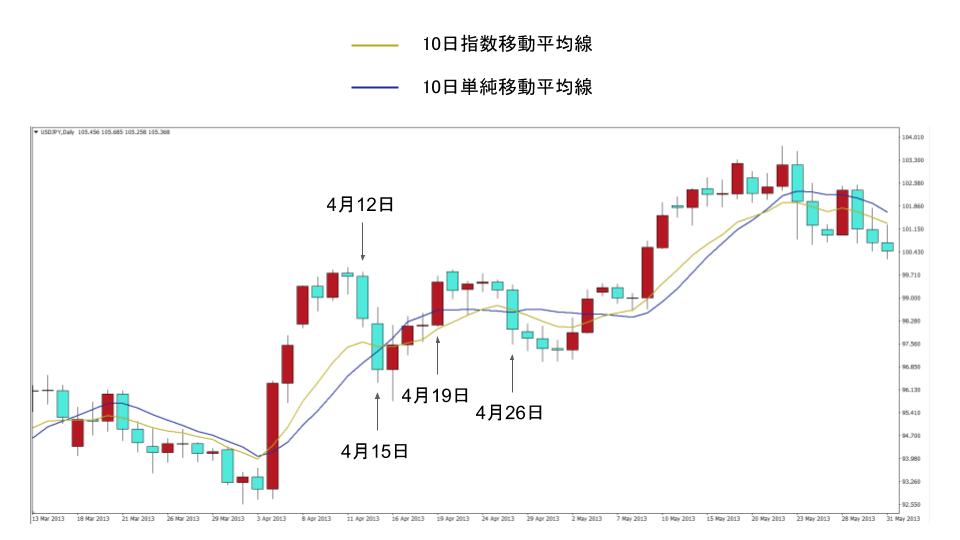 ドル円の10日移動平均線