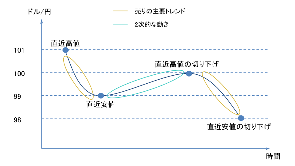 ドル円の売りの主要トレンドと2次的な動き