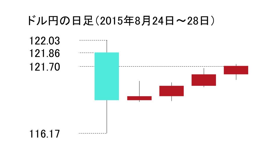 ドル円の日足のローソク足(2015年8月24日~2015年8月28日)