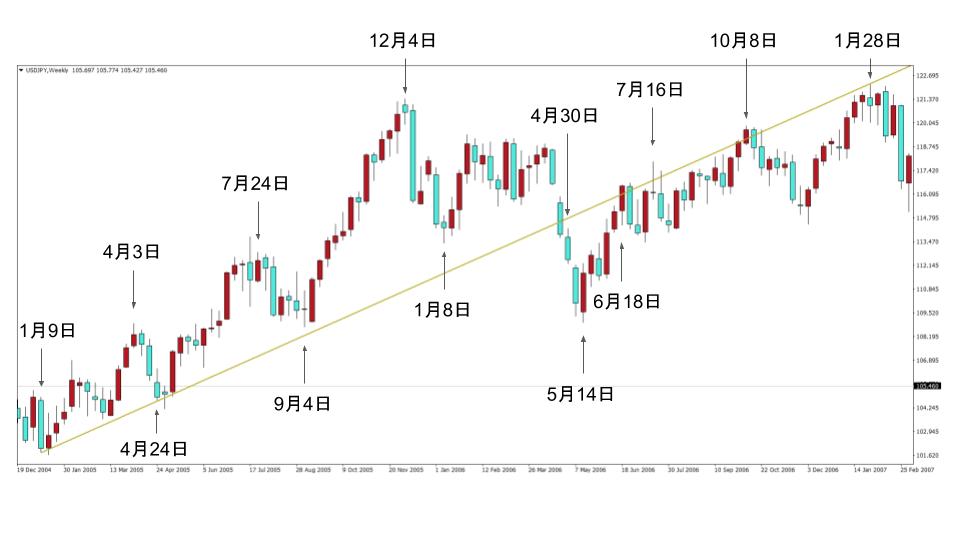 ドル円の上昇トレンドライン