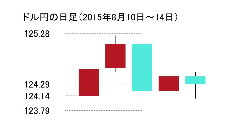 ドル円の日足のローソク足(2015年8月10日~2015年8月14日)