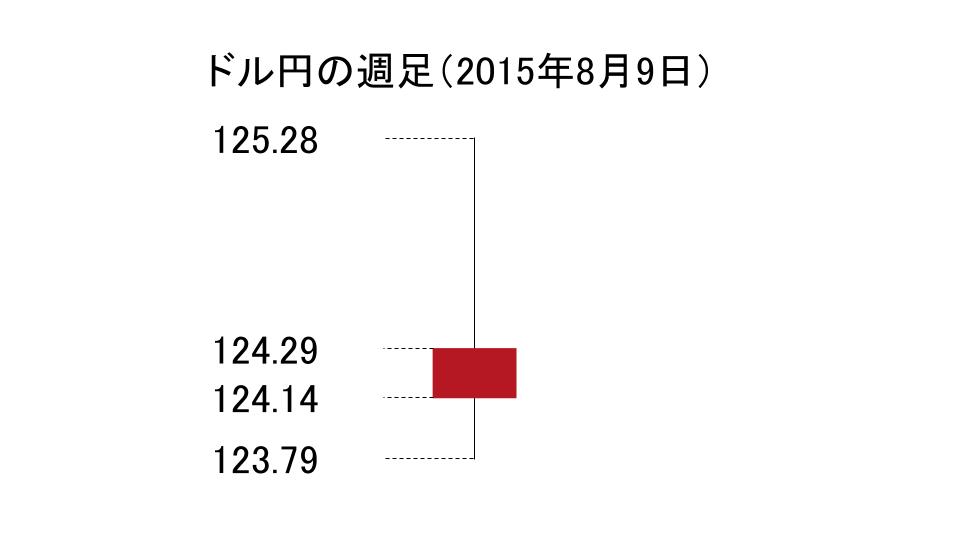 ドル円の週足のローソク足(2015年8月9日)
