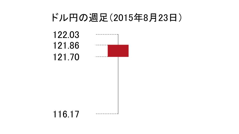 ドル円の週足のローソク足(2015年8月23日)
