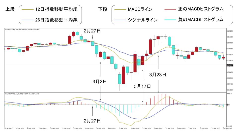ドル円の日足のMACD
