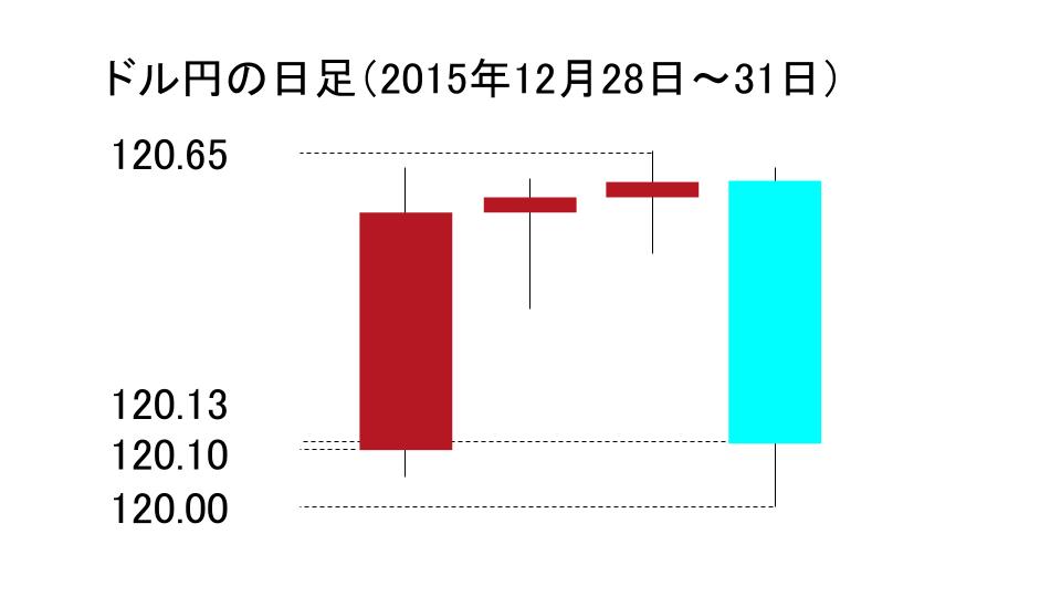 ドル円の日足のローソク足(2015年12月28日~2015年12月31日)