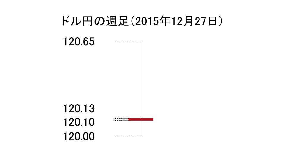 ドル円の週足のローソク足(2015年12月27日)